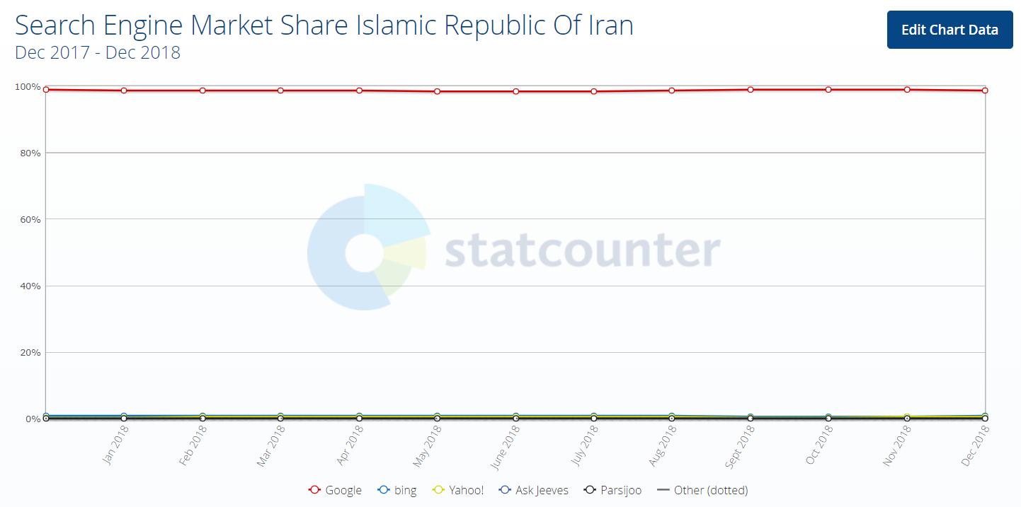 امار جستجو کاربران ایرانی در گوگل