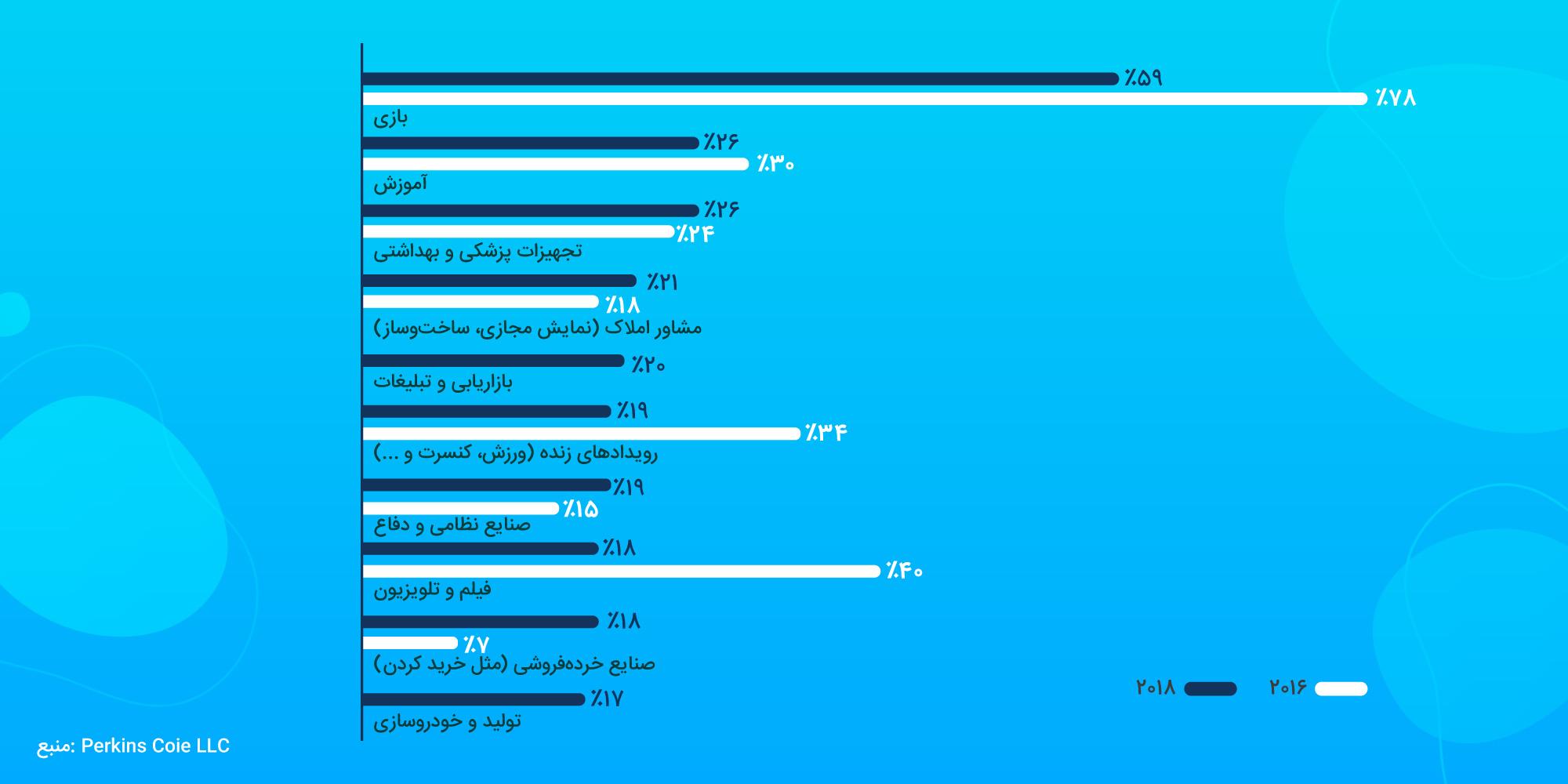 آمار بازاریابی بصری