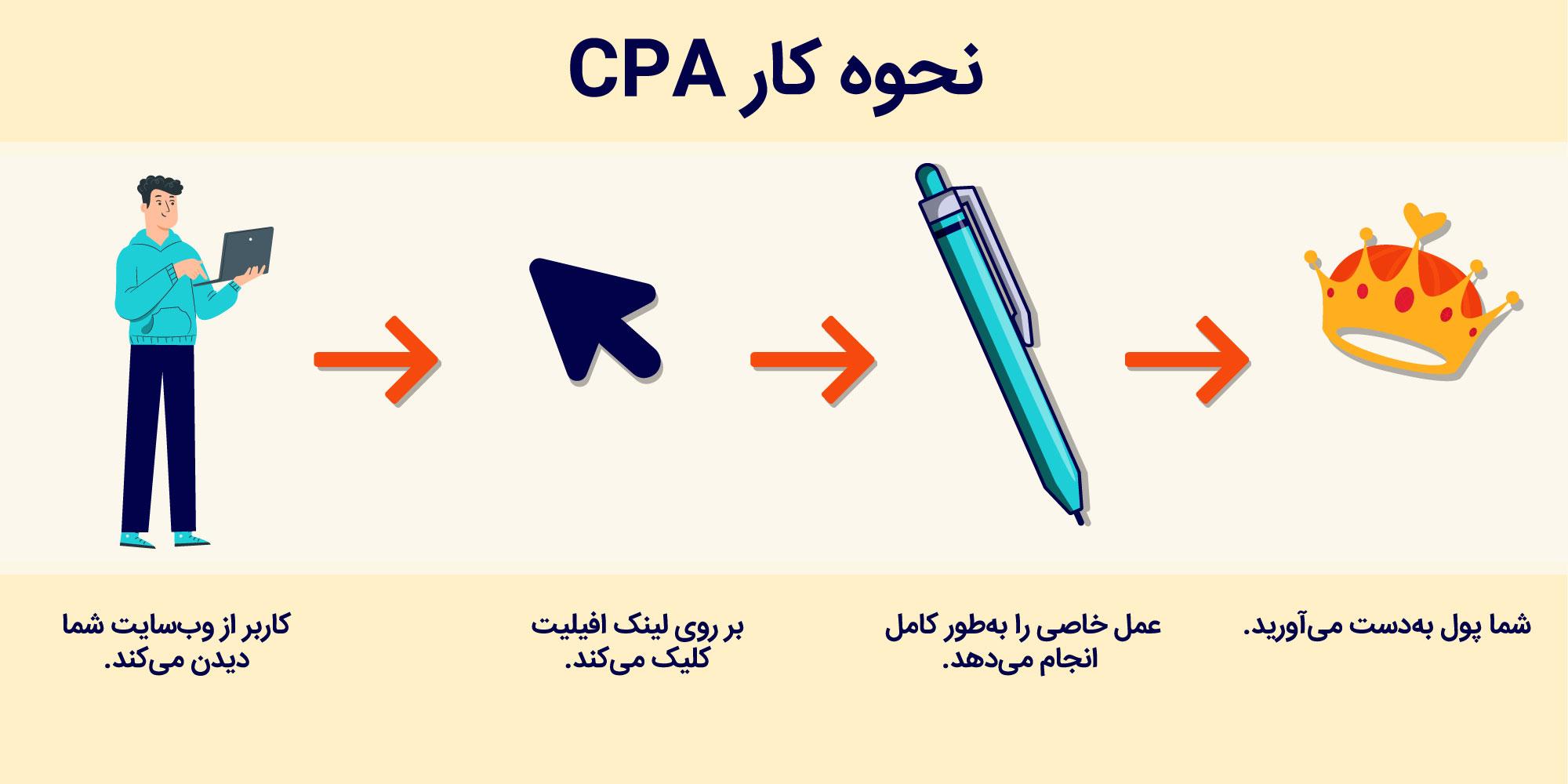 بازاریابی CPA